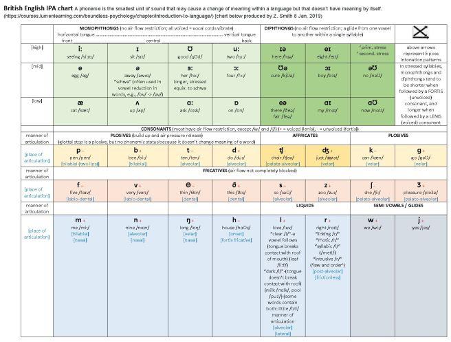 Brit Eng IPA chart
